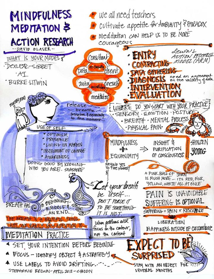 Mindfulness-Meditation-and-Action-Research